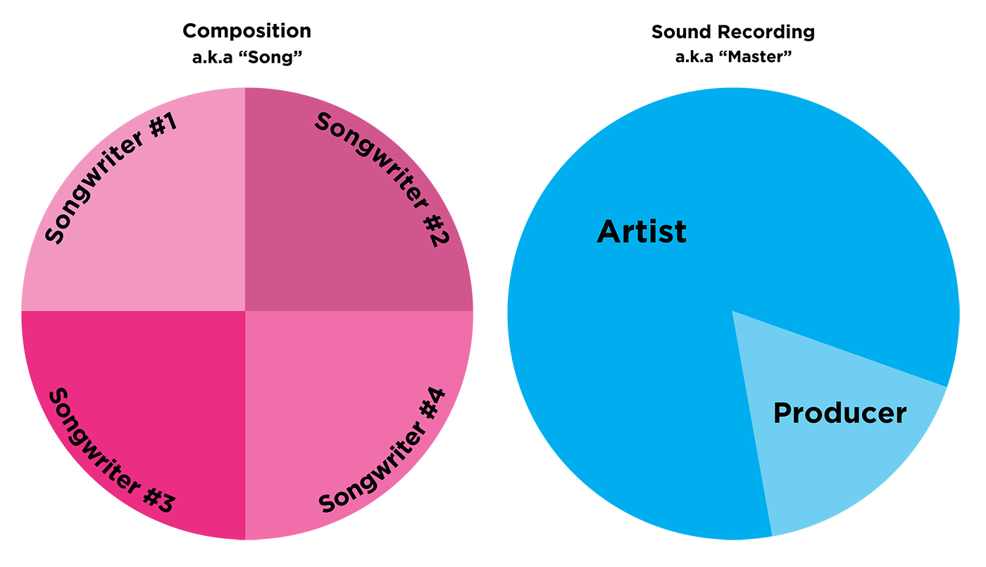Ari's Take: How Do Producer and Songwriter Splits Work
