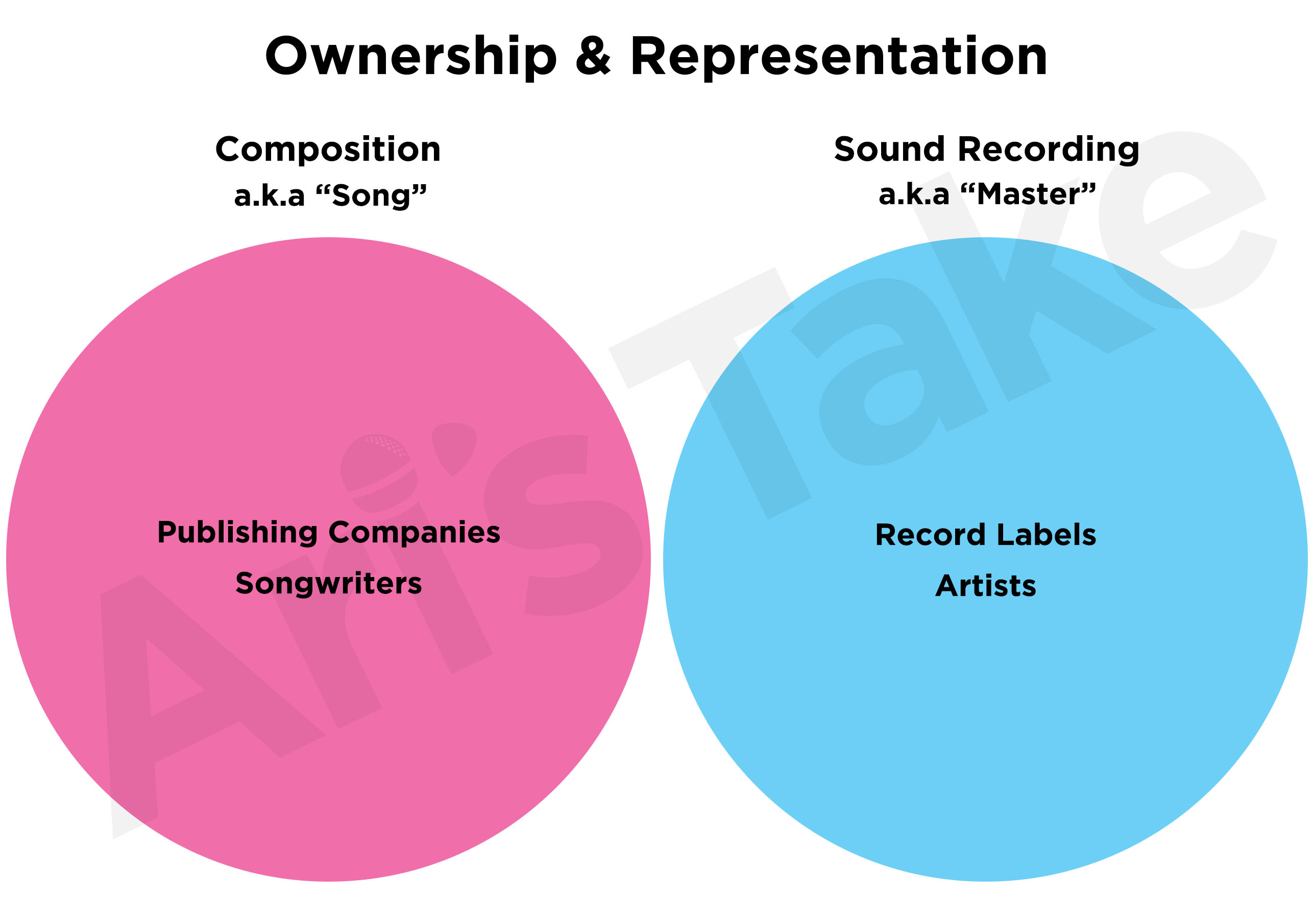 How Do Producer And Songwriter Splits Work Ari S Take