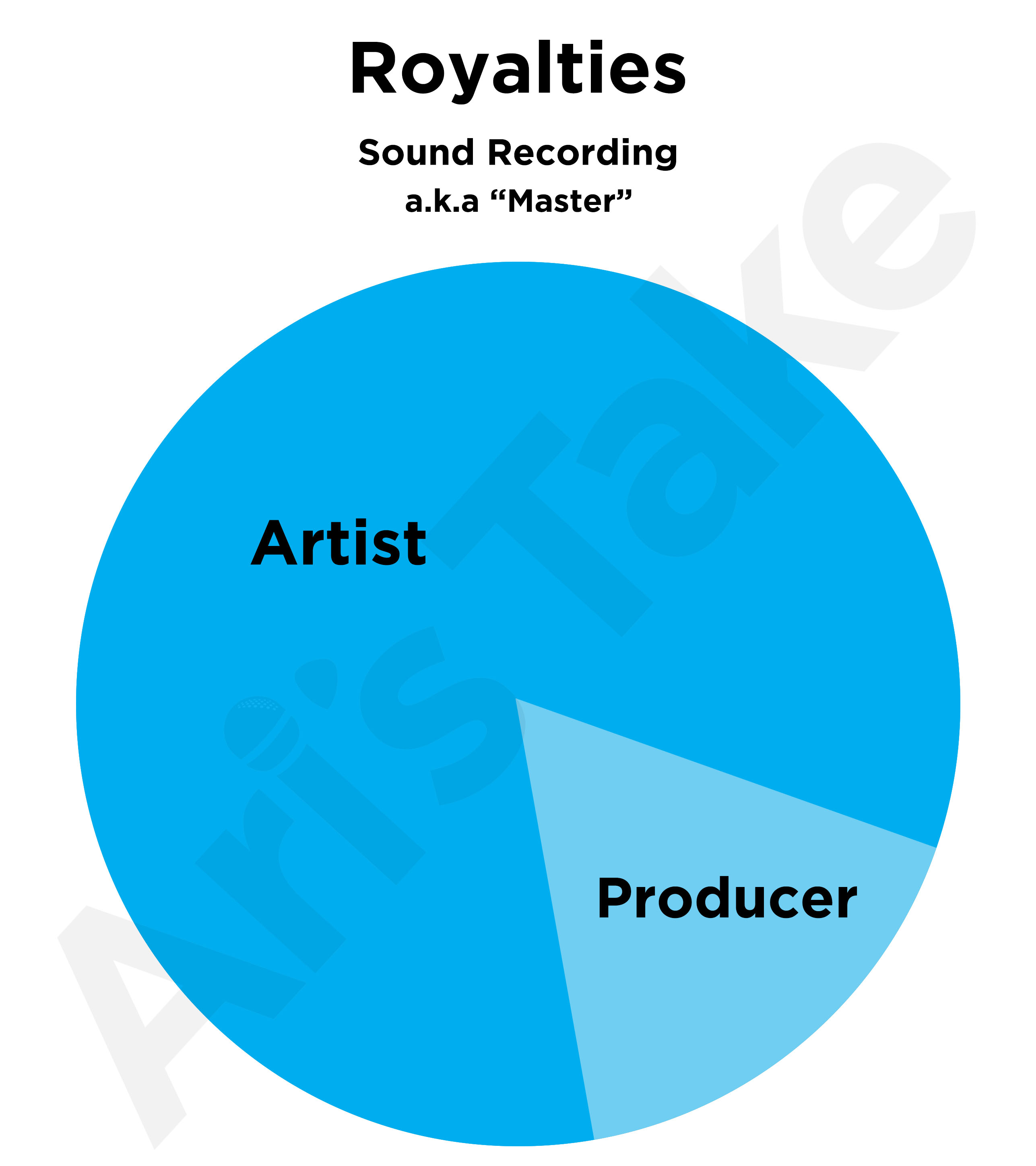 Producer Royalty Splits