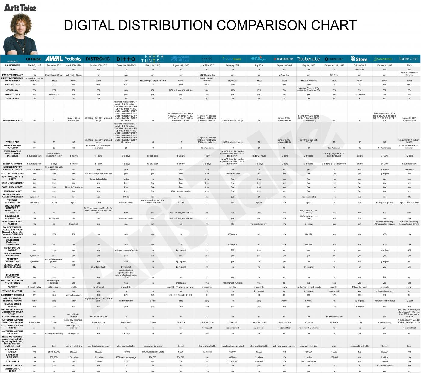 Ari's Take: (Page 2) Digital Distribution Terms Defined