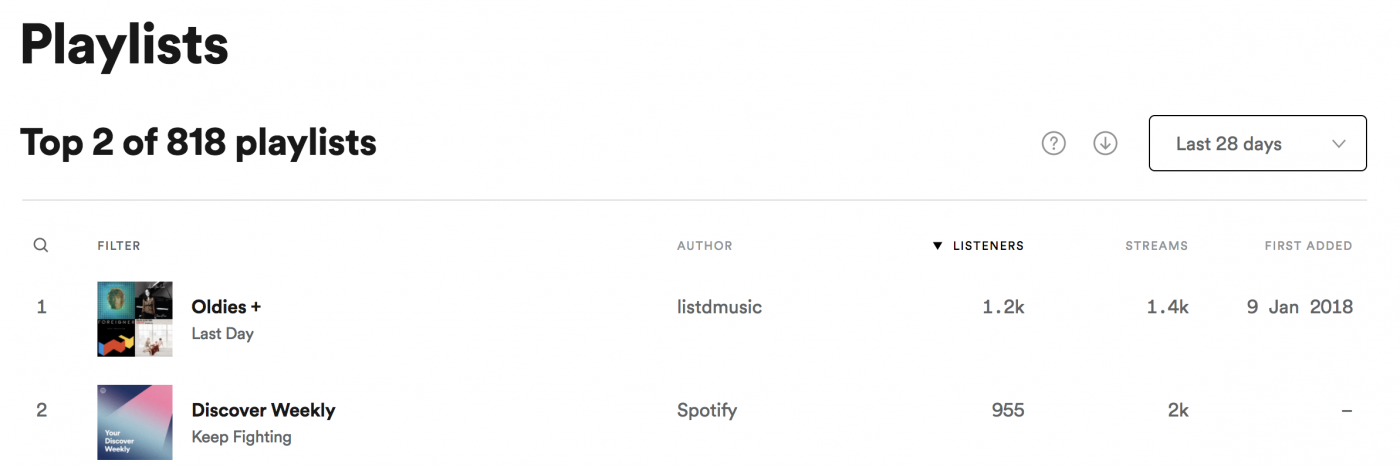 Ari's Take: How To Submit Music To Blogs, Spotify Playlists
