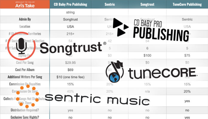 Ari's Take's admin publishing comparison Sentric Songtrust TuneCore Publishing CD Baby Pro Publishing
