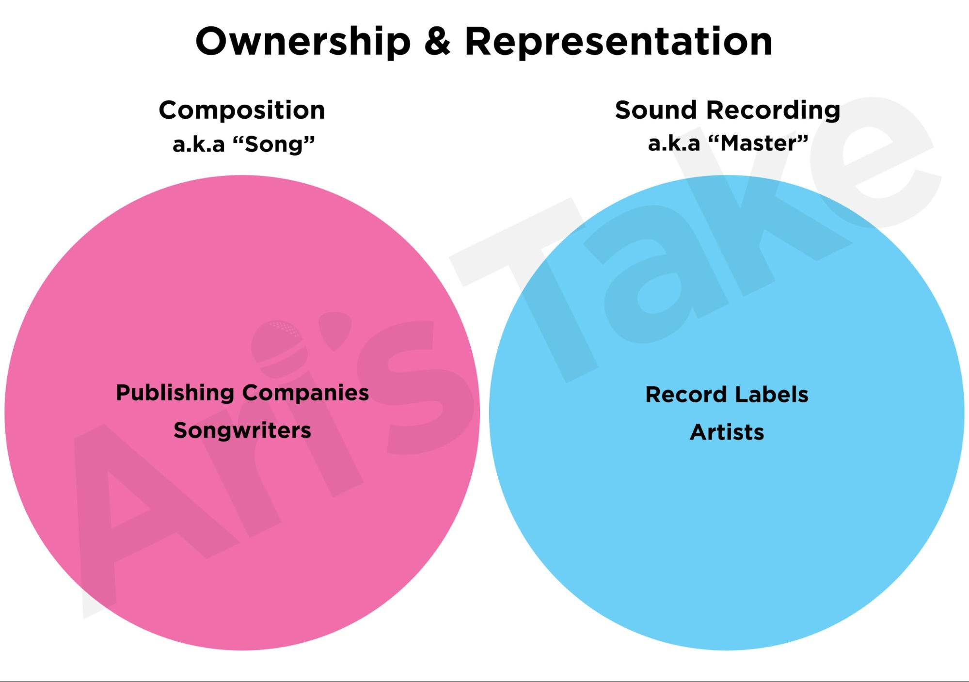 Ownership and representation for composition and sound recordings