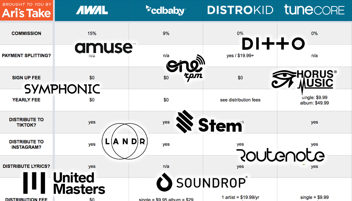 Cd Baby Tunecore Distrokid Awal Unitedmasters Who Is The Best Digital Distribution Company For Music Ari S Take