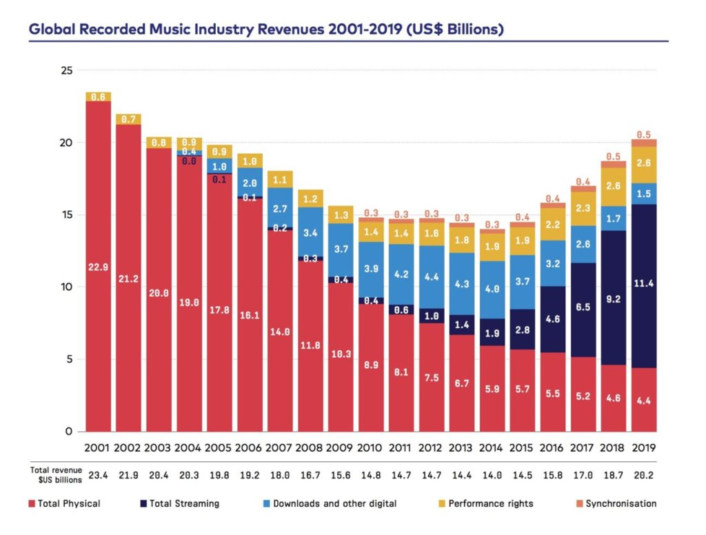 graph of recorded music revenue 2001-2019