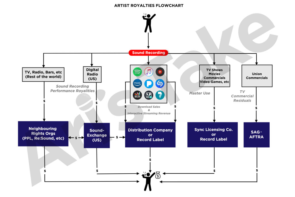 Ari's Take Artist Royalties Flowchart (watermarked)