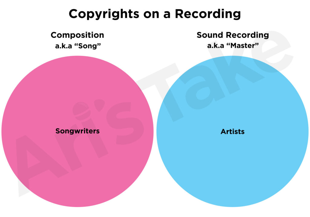 Copyrights on a Recording